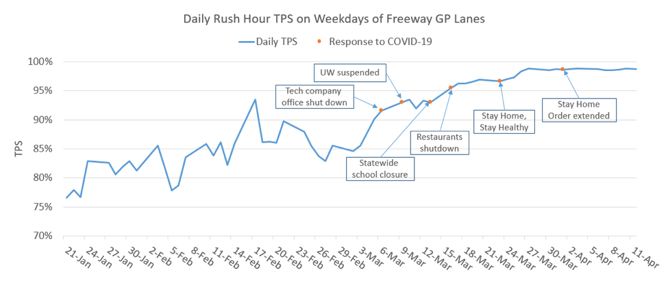 A graph that shows the daily rush hour TPS on weekdays of freeway GP lanes from January 21 to April 11